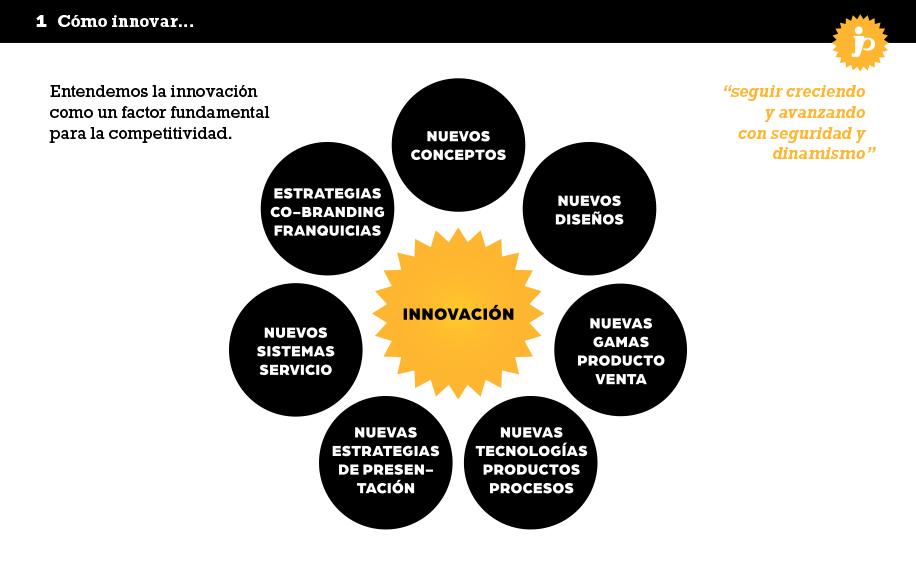 ZW_innovaprojectes05